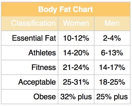 Body Fat comp